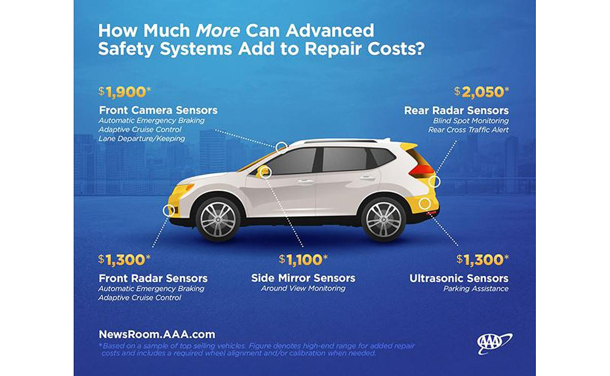 Advanced safety system on cars can be very costly, research finds.