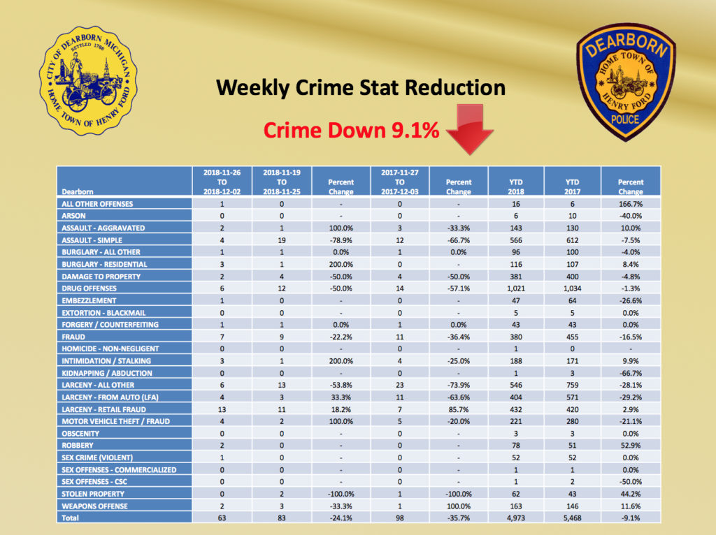Weekly stat of crimes in Dearborn