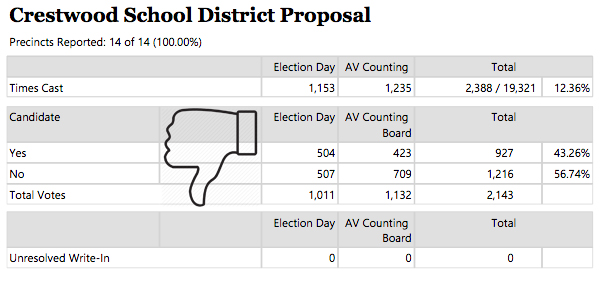 Crestwood School District Proposal Table