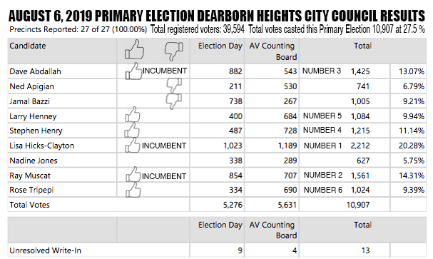 Dearborn Heights City Council Race Primary Election 2019
