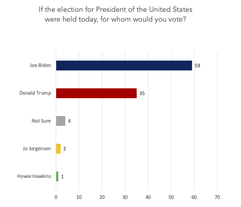 A graph depicting poll results