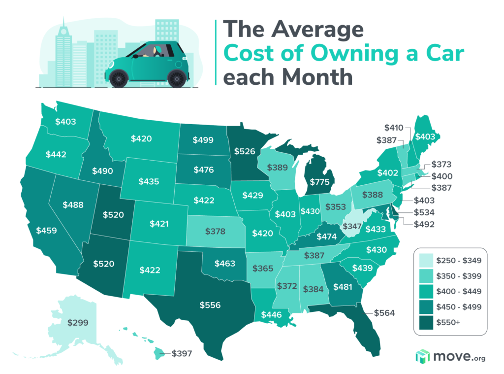 Average Cost of Owning a Car