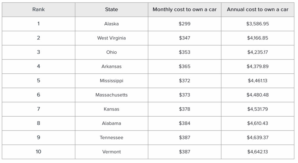 States where it costs the least to own a car