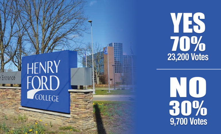 Dearborn voters renew Henry Ford College millage by wide margin