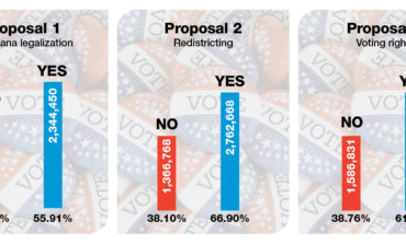 Voters pass all three state-wide proposals