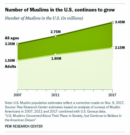 CAIR-MI questions Pew report on numbers of Muslim Americans