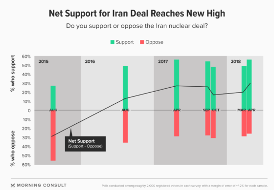 Public support for Iran nuclear deal at record high ahead of May 12 deadline
