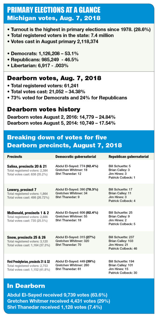 Michigan and Dearborn Voters turnout
