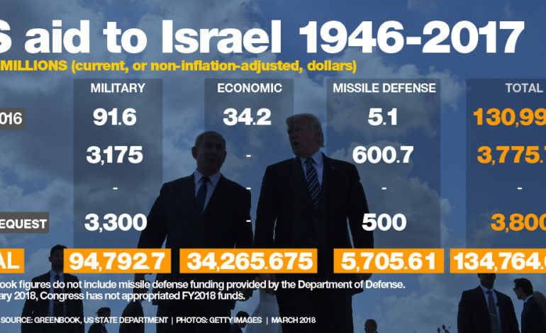 Why Americans Give 4 Billion Of Their Money Each Year To Prosperous Israel