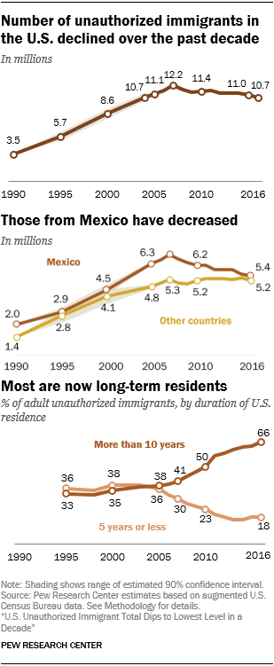 Graphs of Illegal immigrants (Pew Research)