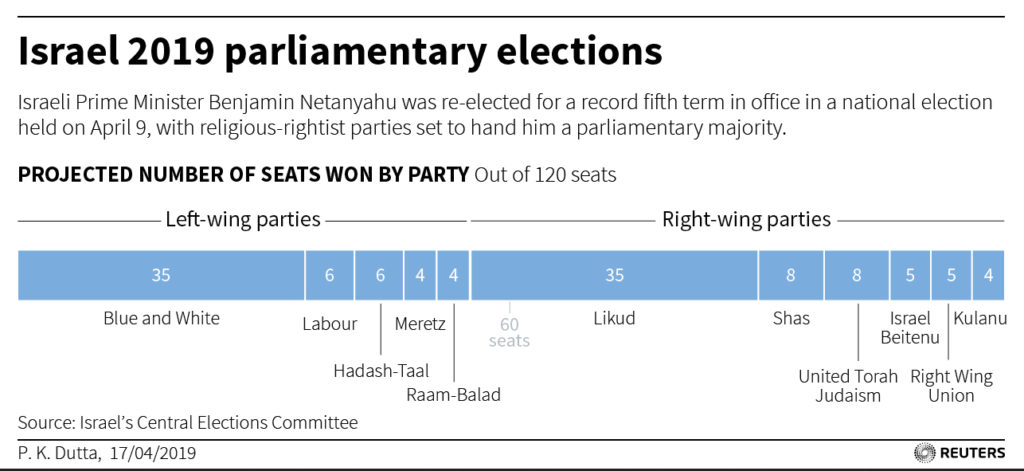 Graphic - Israel 2019 elections