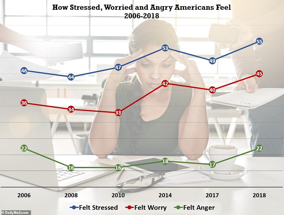 This graph illustrates how stressed (blue), worried (red), and angry (green) Americans felt, on average, from 2006-2018. Source: Gallup