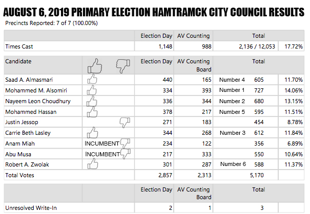 Hamtramick City Council Results Table
