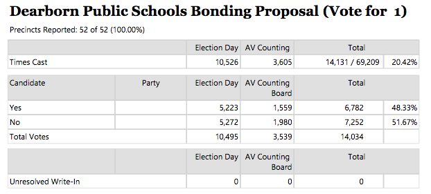 Final but unofficial results of Dearborn Public School's Brics Bond vote tally.