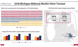 "Emgage to host U.S. Representative Rashida Tlaib at ""The Impacts of the Muslim Vote"" event"