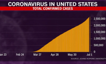 Coronavirus cases are rising in 40 of 50 U.S. states
